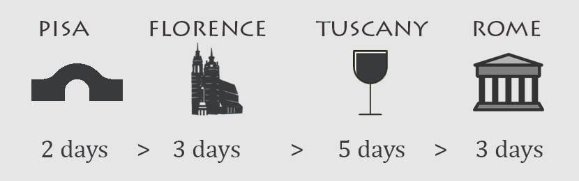 2 week Italy holiday itinerary - Travel plan