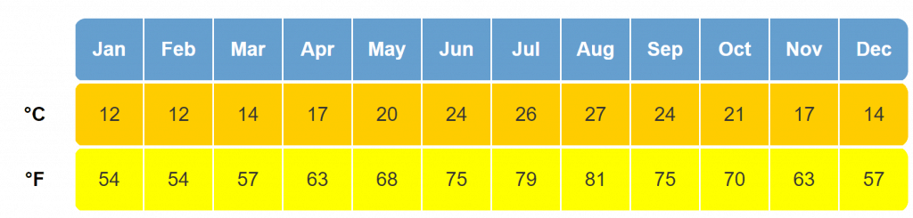 Show Lindos monthly average temperatures - best time to visit Rhodes