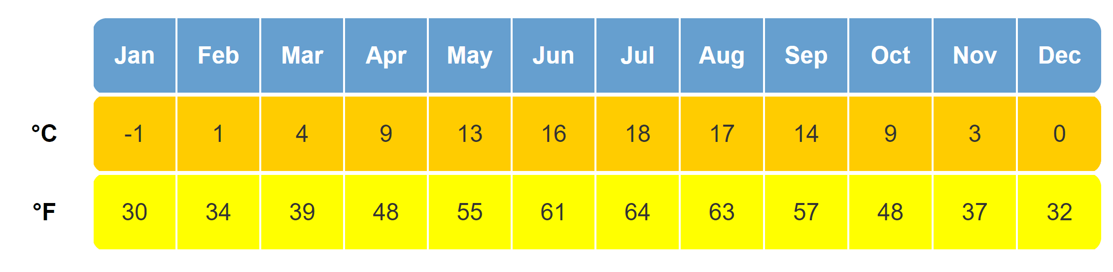 Show Prague monthly weather and temperature averages